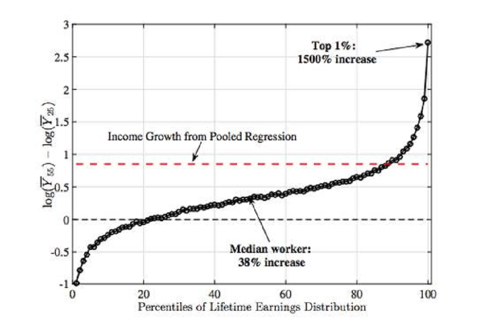 your-lifetime-earnings-are-decided-in-the-first-10-years-of-your-career