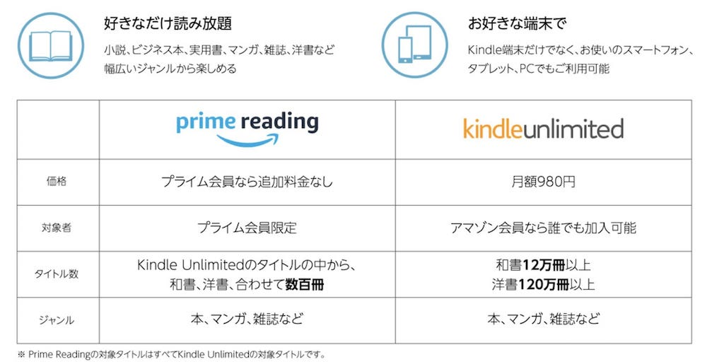 prime reading kindle unlimited 違い